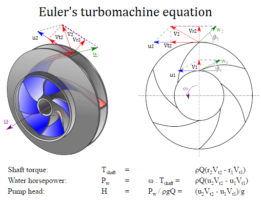 Euler turbomachine equation