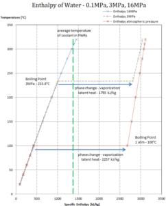 Latent heat of vaporization - water at 0.1 MPa, 3 MPa, 16 MPa