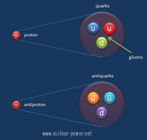 Strong Interaction - Gluons