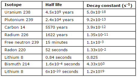 Table of examples of half lives and decay constants.