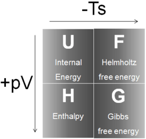 thermodynamic potentials - enthalpy