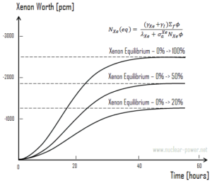 Xenon Worth - different power levels