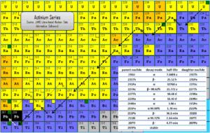 actinium series - decay chain
