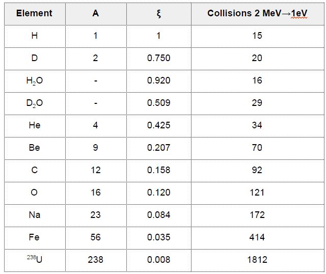 Table of average logarithmic energy decrement for some elements